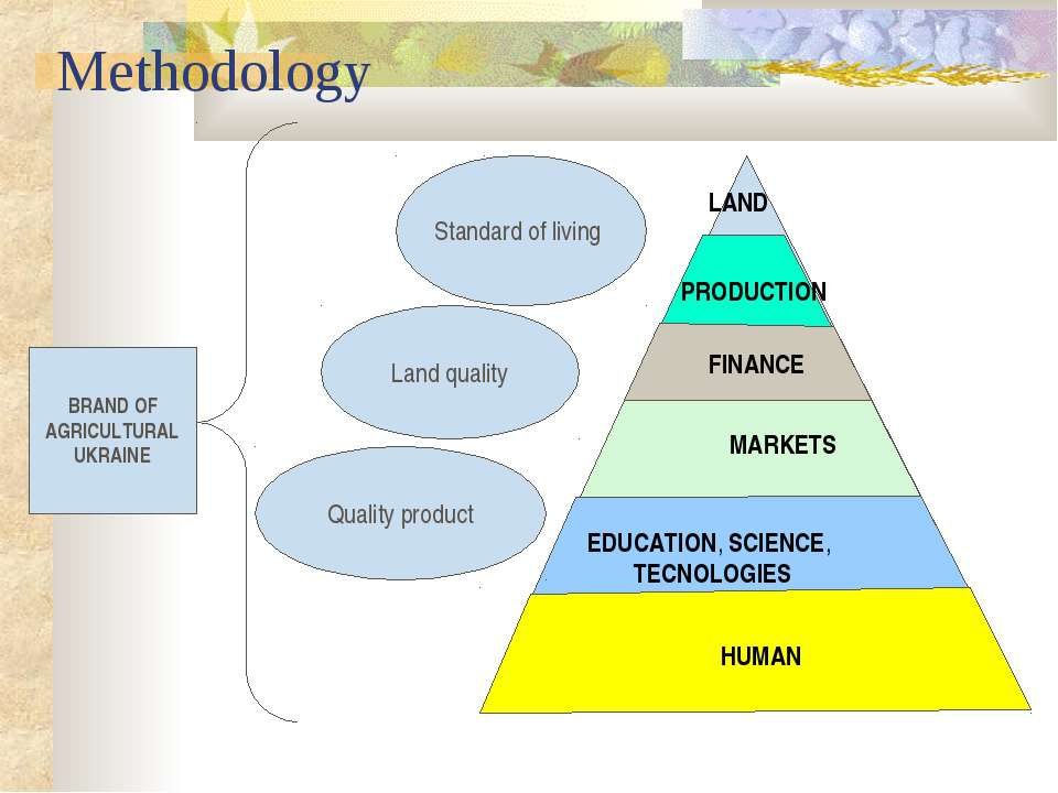 Methodology Standard of living Land quality Quality product BRAND OF AGRICULT...