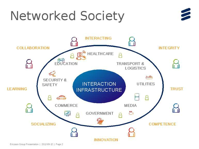 Networked Society INTERACTION INFRASTRUCTURE COLLABORATION INNOVATION INTEGRI...
