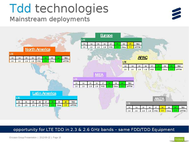 opportunity for LTE TDD in 2.3 & 2.6 GHz bands – same FDD/TDD Equipment Notes...
