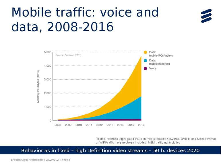 Mobile traffic: voice and data, 2008-2016 'Traffic' refers to aggregated traf...