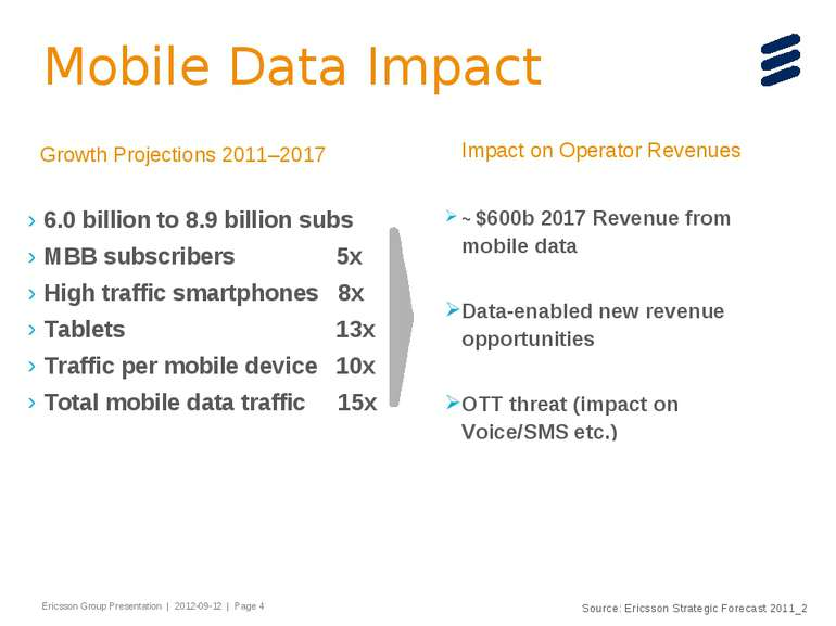 Mobile Data Impact 6.0 billion to 8.9 billion subs MBB subscribers 5x High tr...