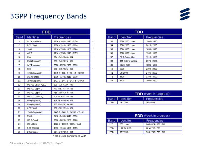 3GPP Frequency Bands Slide title 44 pt Text and bullet level 1 minimum 24 pt ...