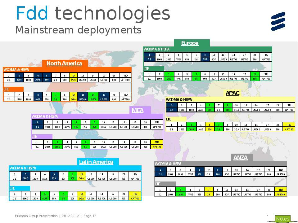 Fdd technologies Mainstream deployments Notes Slide title 44 pt Text and bull...