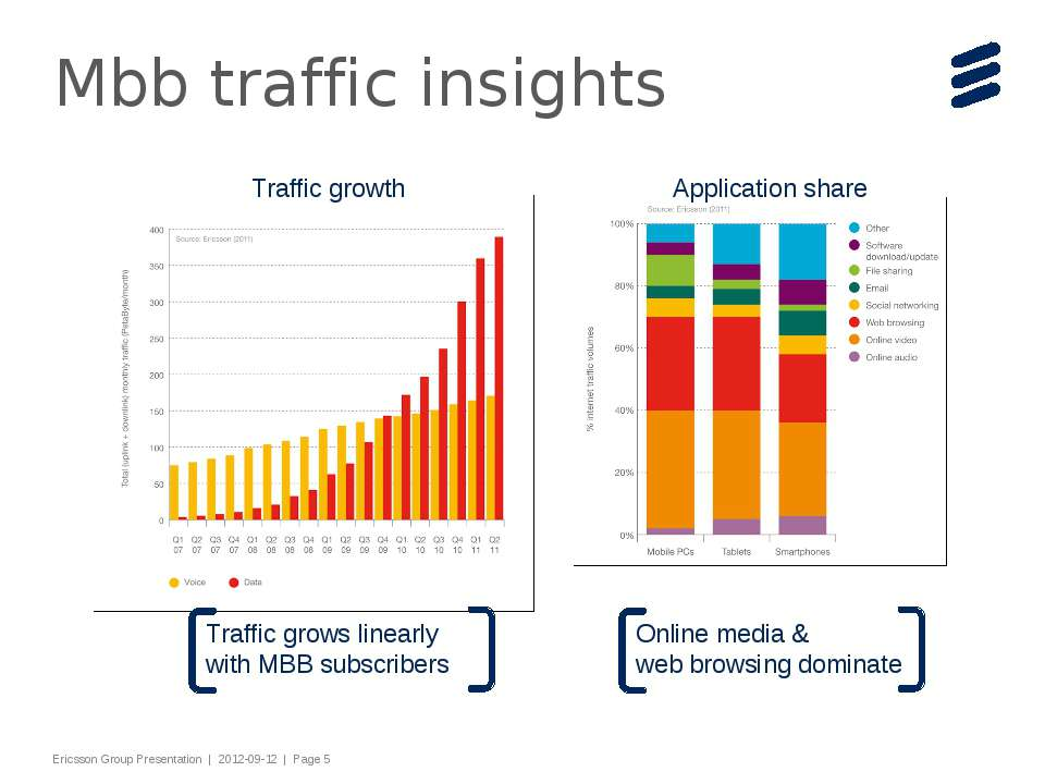 Mbb traffic insights Slide title 44 pt Text and bullet level 1 minimum 24 pt ...