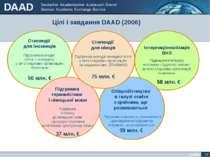 Цілі і завдання DAAD (2006) Інтернаціоналізація ВНЗ Підвищення інтересу інозе...