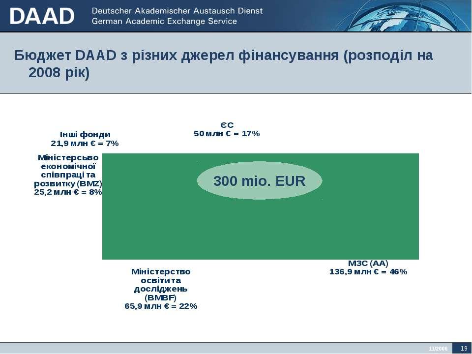 Бюджет DAAD з різних джерел фінансування (розподіл на 2008 рік) 300 mio. EUR ...