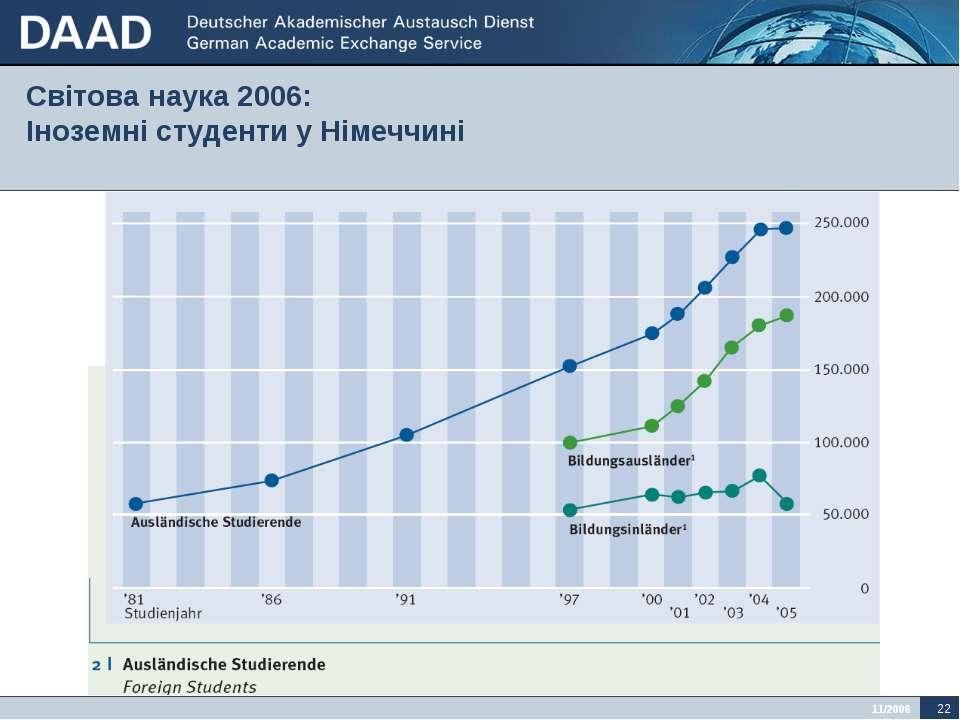 Світова наука 2006: Іноземні студенти у Німеччині 11/2006 *