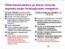 Обов'язкові вимоги до змісту статутів окремих видів господарських товариств А...