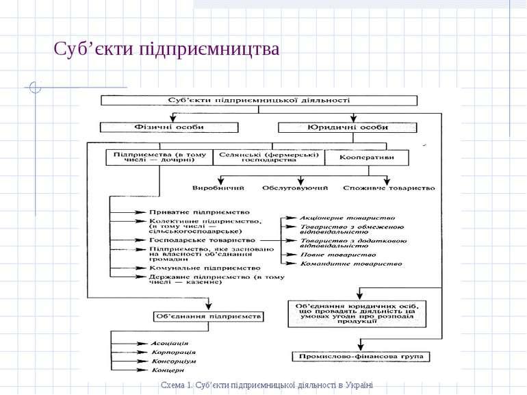 Суб'єкти підприємництва Схема 1. Суб'єкти підприємницької діяльності в Україні