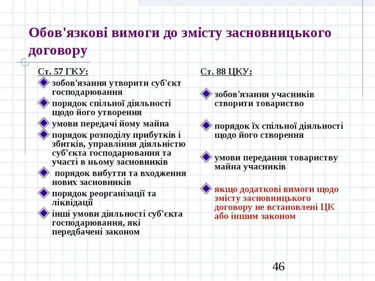 Обов'язкові вимоги до змісту засновницького договору Ст. 57 ГКУ: зобов'язання...