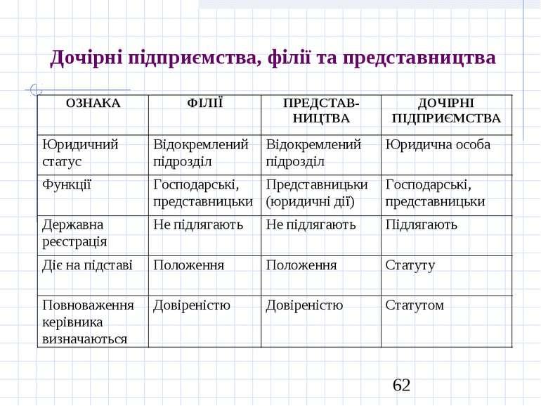 Дочірні підприємства, філії та представництва