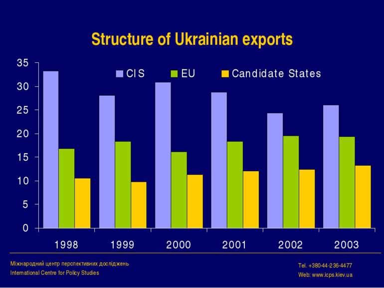 Structure of Ukrainian exports Міжнародний центр перспективних досліджень Int...