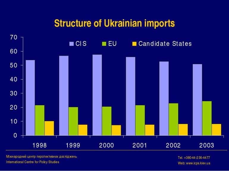 Structure of Ukrainian imports Міжнародний центр перспективних досліджень Int...