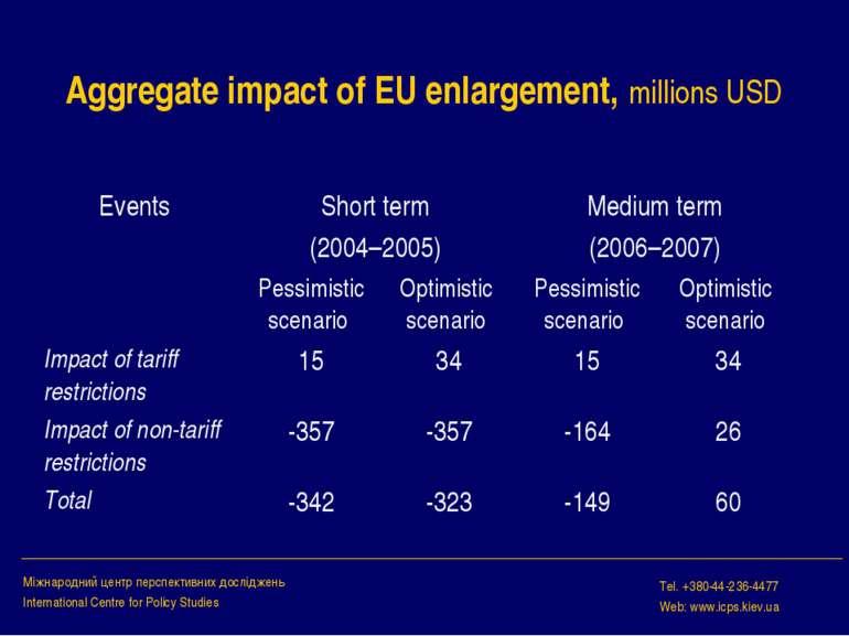 Aggregate impact of EU enlargement, millions USD Міжнародний центр перспектив...