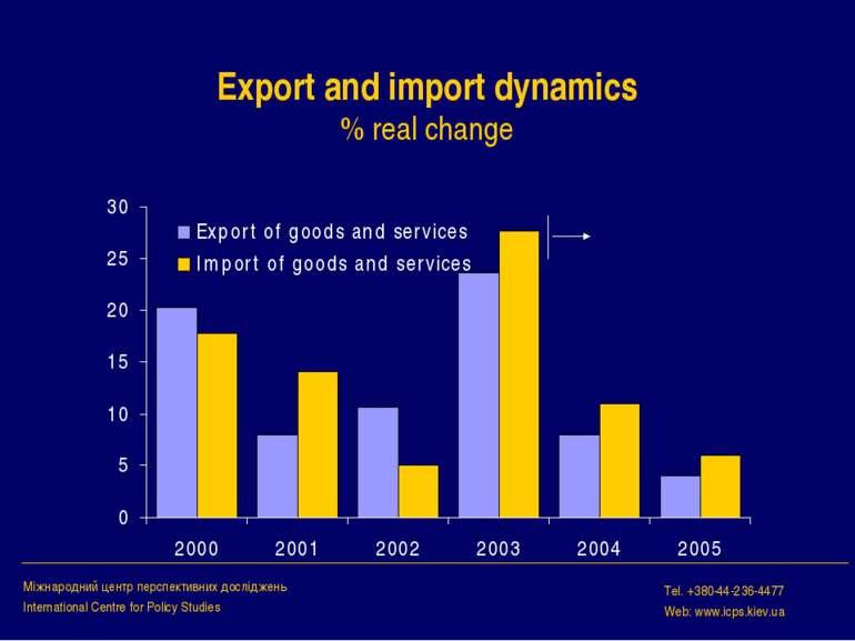 Export and import dynamics % real change Міжнародний центр перспективних досл...