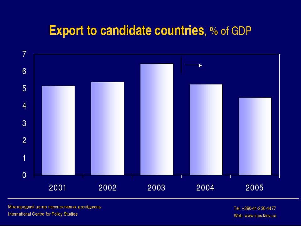 Export to candidate countries, % of GDP Міжнародний центр перспективних дослі...