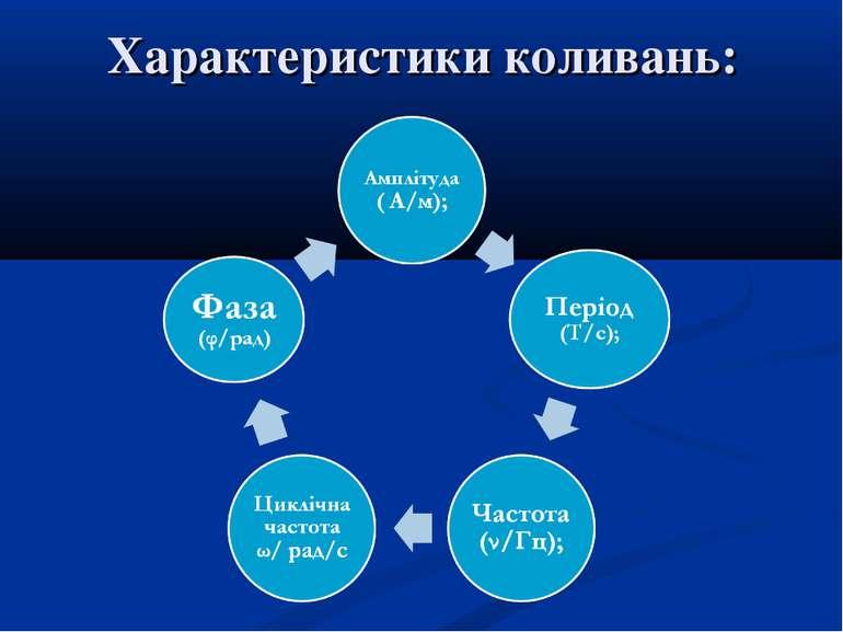 Характеристики коливань: