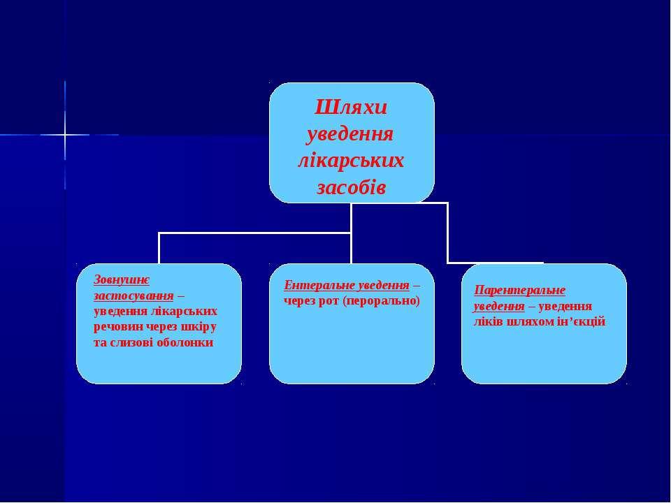 Шляхи уведення лікарських засобів Зовнушнє застосування – уведення лікарських...