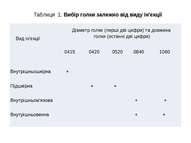 Таблиця 1. Вибір голки залежно від виду ін'єкції Вид ін'єкції Діаметр голки (...