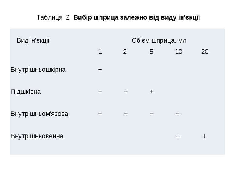 Таблиця 2 Вибір шприца залежно від виду ін'єкції Вид ін'єкції Об'єм шприца, м...