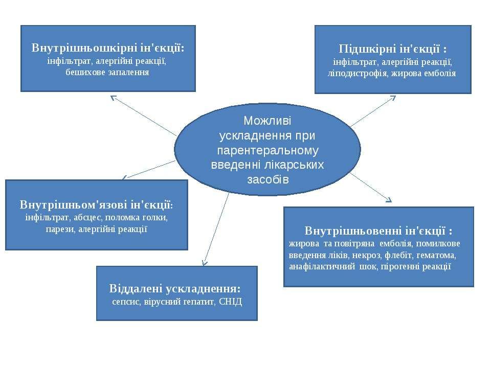Можливі ускладнення при парентеральному введенні лікарських засобів Внутрішнь...