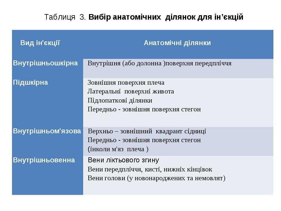 Таблиця 3. Вибір анатомічних ділянок для ін'єкцій Вид ін'єкції Анатомічні діл...