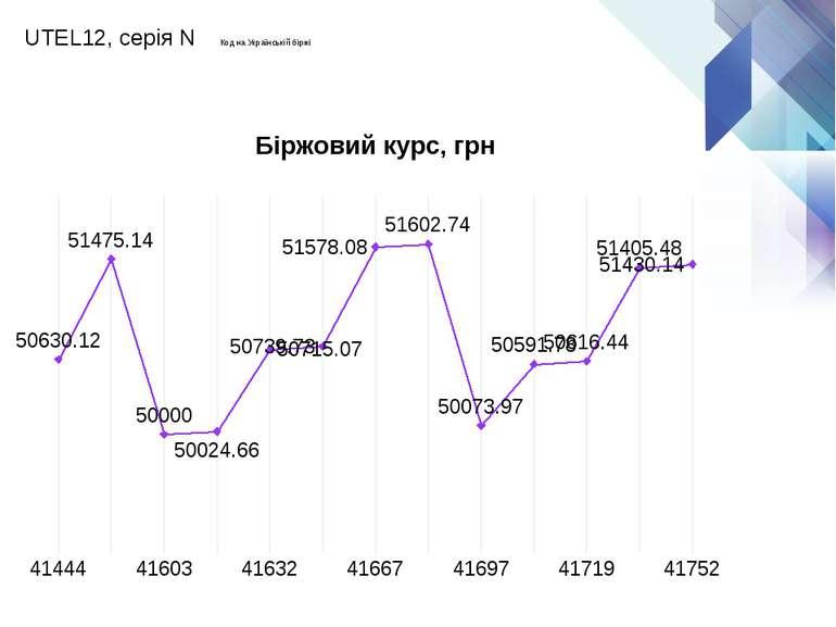 UTEL12, серія N Код на Українській біржі