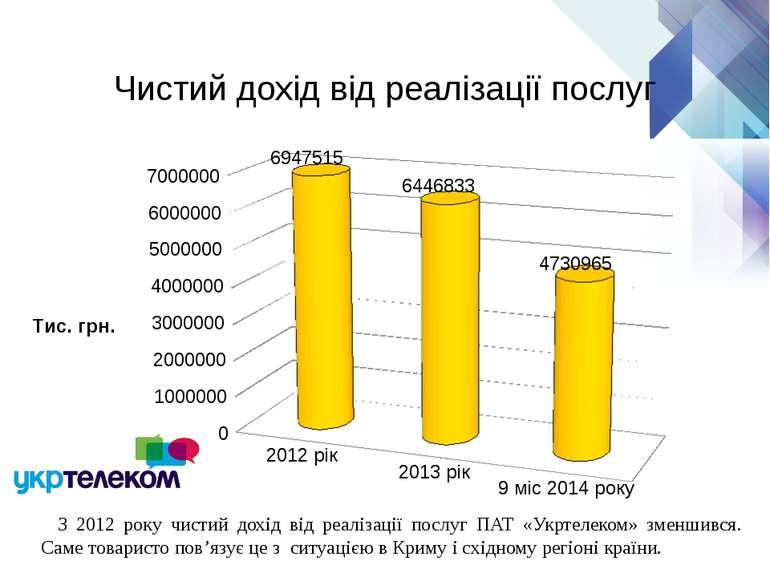 Чистий дохід від реалізації послуг З 2012 року чистий дохід від реалізації по...