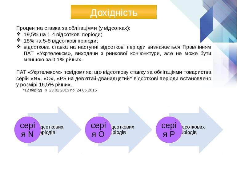 Дохідність Процентна ставка за облiгацiями (у вiдсотках): 19,5% на 1-4 вiдсот...
