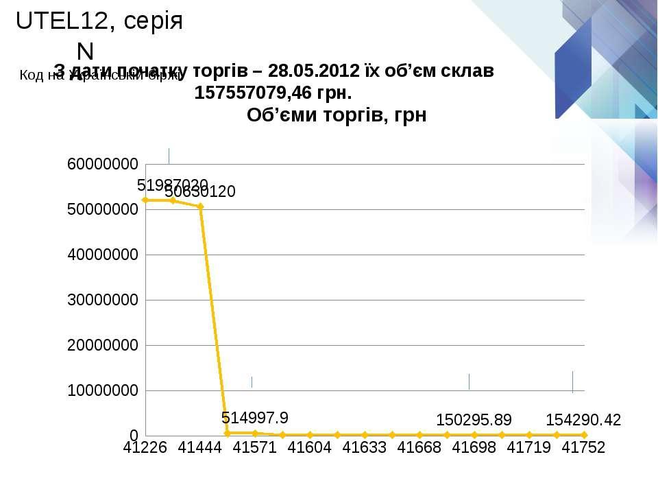 З дати початку торгів – 28.05.2012 їх об'єм склав 157557079,46 грн. UTEL12, с...
