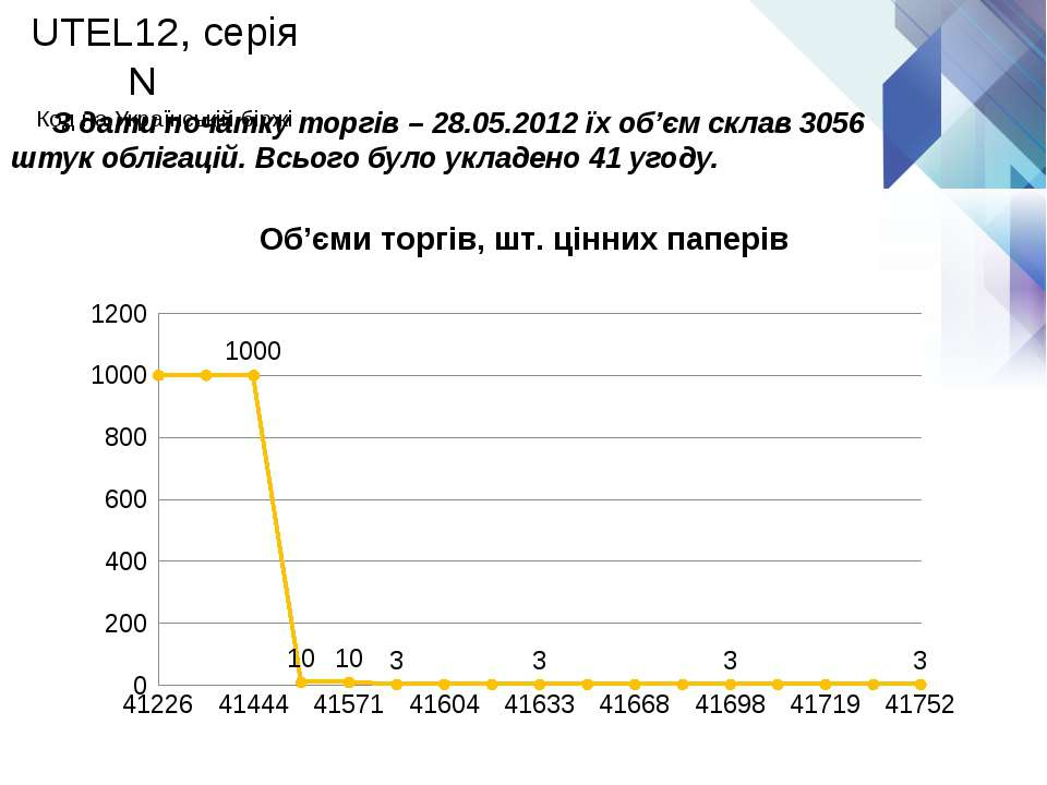 З дати початку торгів – 28.05.2012 їх об'єм склав 3056 штук облігацій. Всього...