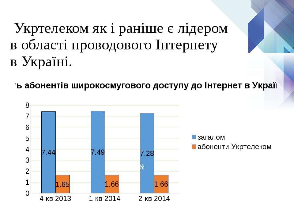 Укртелеком як і раніше є лідером в області проводового Інтернету в Україні. 2...