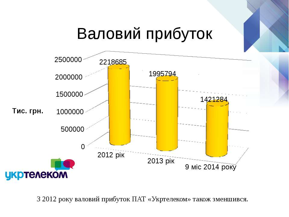 Валовий прибуток З 2012 року валовий прибуток ПАТ «Укртелеком» також зменшився.