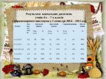 Результати навчальних досягнень учнів 4-х – 7-х класів з образотворчого мисте...