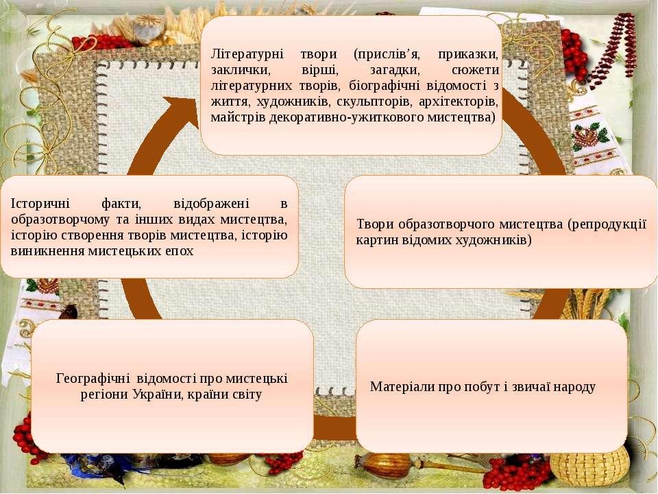 Літературні твори (прислів'я, приказки, заклички, вірші, загадки, сюжети літе...