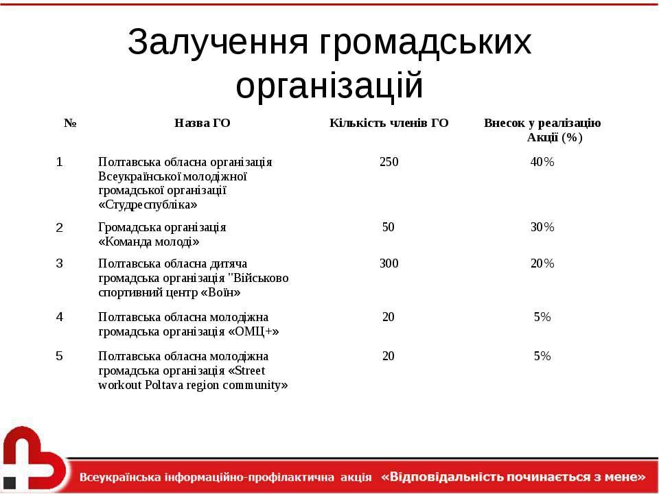 Залучення громадських організацій № Назва ГО Кількість членів ГО Внесок у реа...