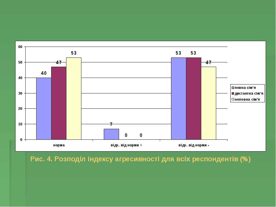Рис. 4. Розподіл індексу агресивності для всіх респондентів (%)