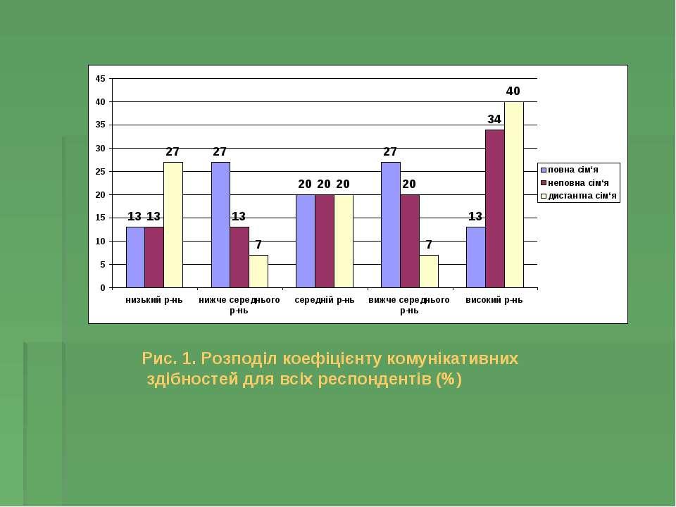 Рис. 1. Розподіл коефіцієнту комунікативних здібностей для всіх респондентів (%)