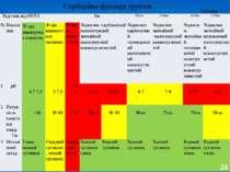Сорбційна функція ґрунтів 24 Таблиця 7 Відстань від КНПЗ 0м 500м 1000м 1500м ...