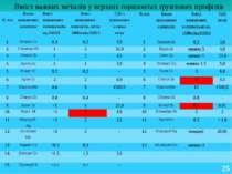 Вміст важких металів у верхніх горизонтах ґрунтових профілів 25 №п/п. Назви в...