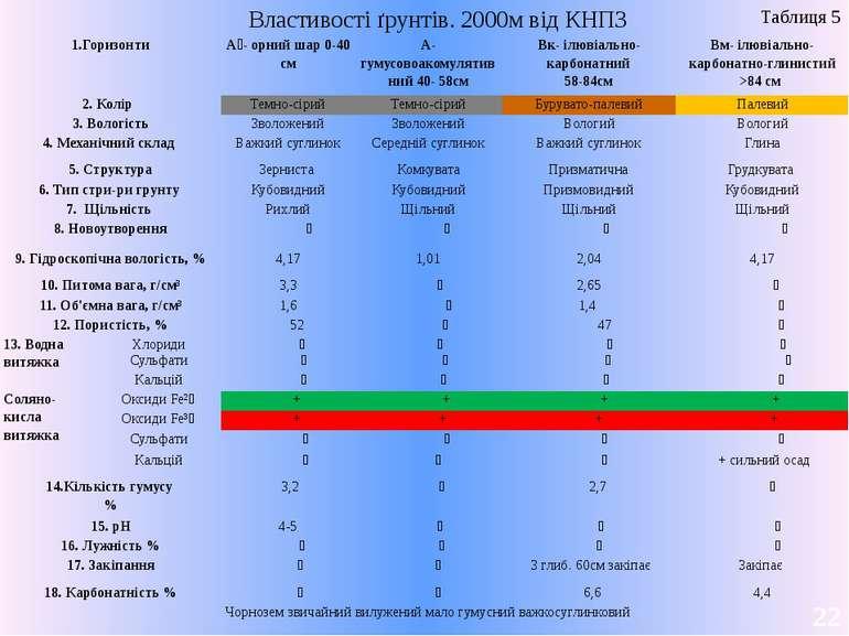 Властивості ґрунтів. 2000м від КНПЗ 22 Таблиця 5 1.Горизонти А₀- орний шар 0-...