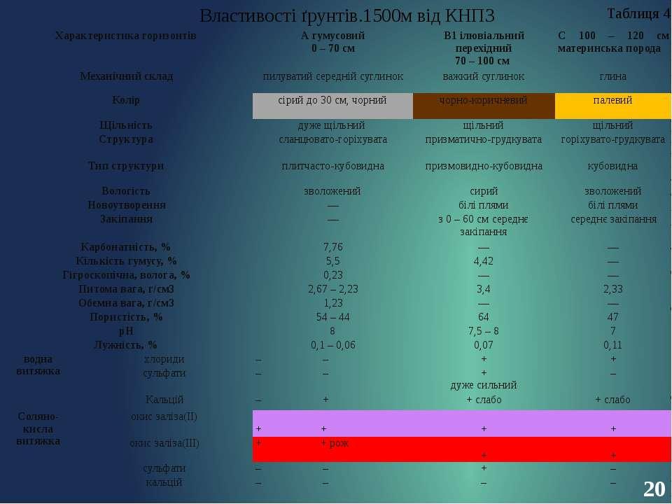 20 Властивості ґрунтів.1500м від КНПЗ Таблиця 4 Характеристика горизонтів А г...