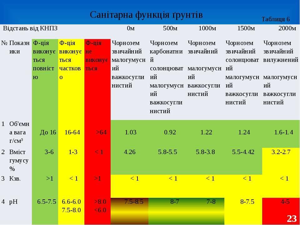 Санітарна функція ґрунтів 23 Таблиця 6 Відстань від КНПЗ 0м 500м 1000м 1500м ...