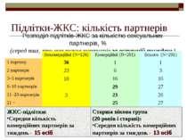 Підлітки-ЖКС: кількість партнерів Розподіл підлітків-ЖКС за кількістю сексуал...