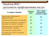 Підлітки-ЖКС: доступність профілактичних послуг