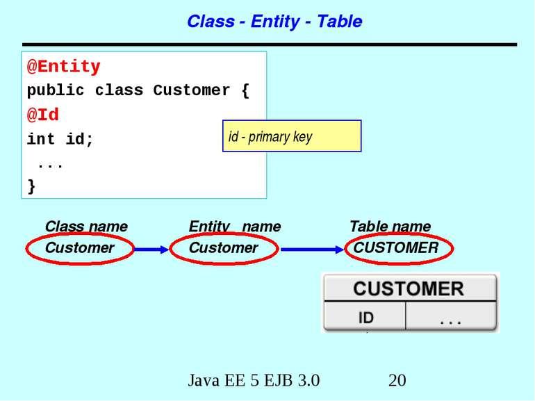 Class name Entity name Table name Customer Customer CUSTOMER Class - Entity -...