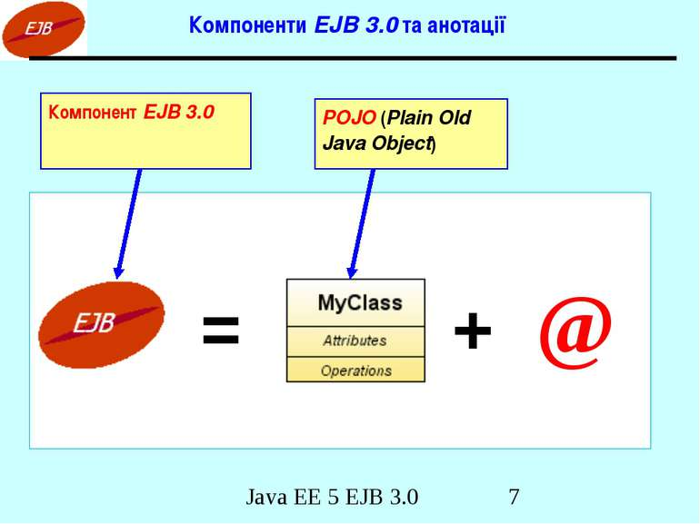 Компоненти EJB 3.0 та анотації = + @ POJO (Plain Old Java Object) Компонент E...