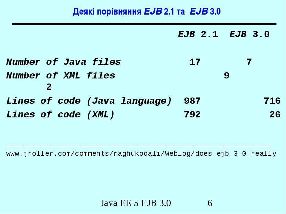 Деякі порівняння EJB 2.1 та EJB 3.0 EJB 2.1 EJB 3.0 Number of Java files 17 7...
