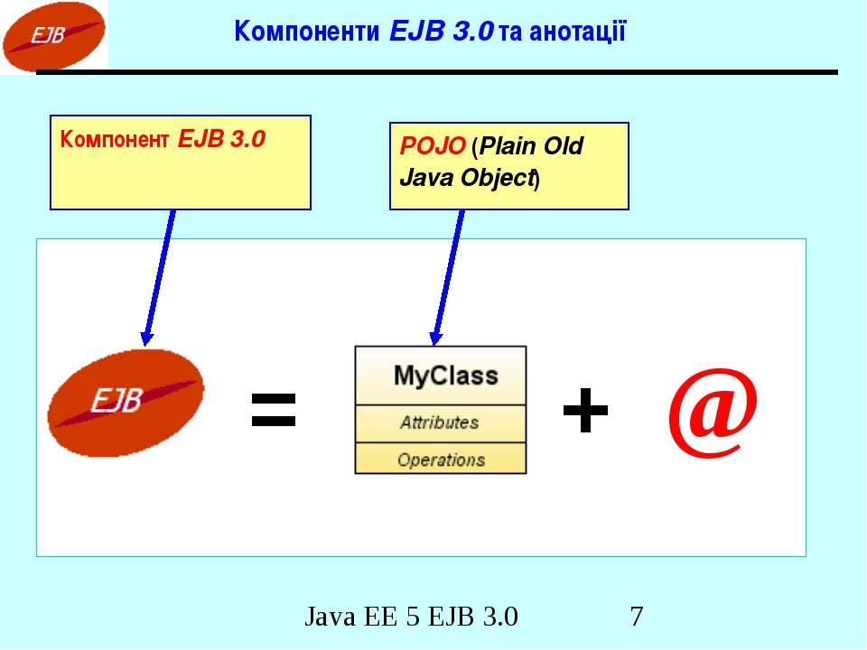 Компоненти EJB 3.0 та анотації = + @ POJO (Plain Old Java Object) Компонент E...