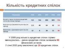 Кількість кредитних спілок У 2009 році кількість кредитних спілок стрімко зме...